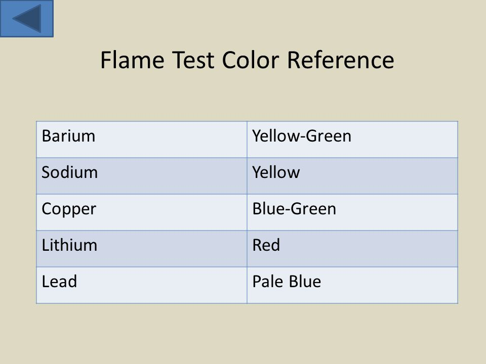BariumYellow-Green SodiumYellow CopperBlue-Green LithiumRed LeadPale Blue Flame Test Color Reference