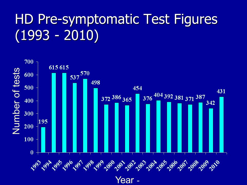 HD Pre-symptomatic Test Figures (1993 - 2010) Year - Number of tests