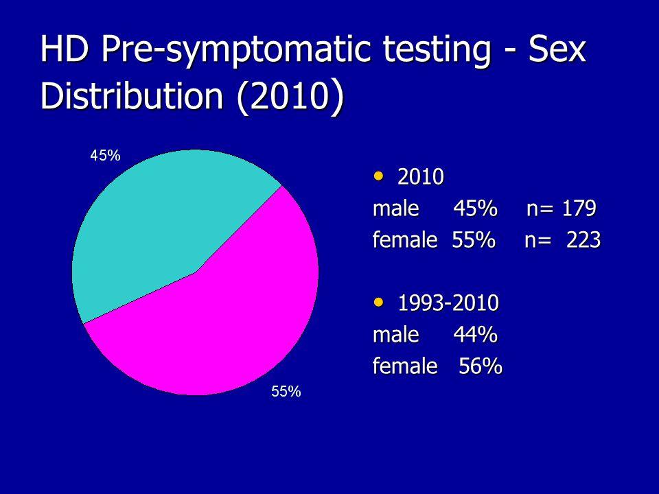 HD Pre-symptomatic testing - Sex Distribution (2010 ) 2010 2010 male 45% n= 179 female 55% n= 223 1993-2010 1993-2010 male 44% female 56%