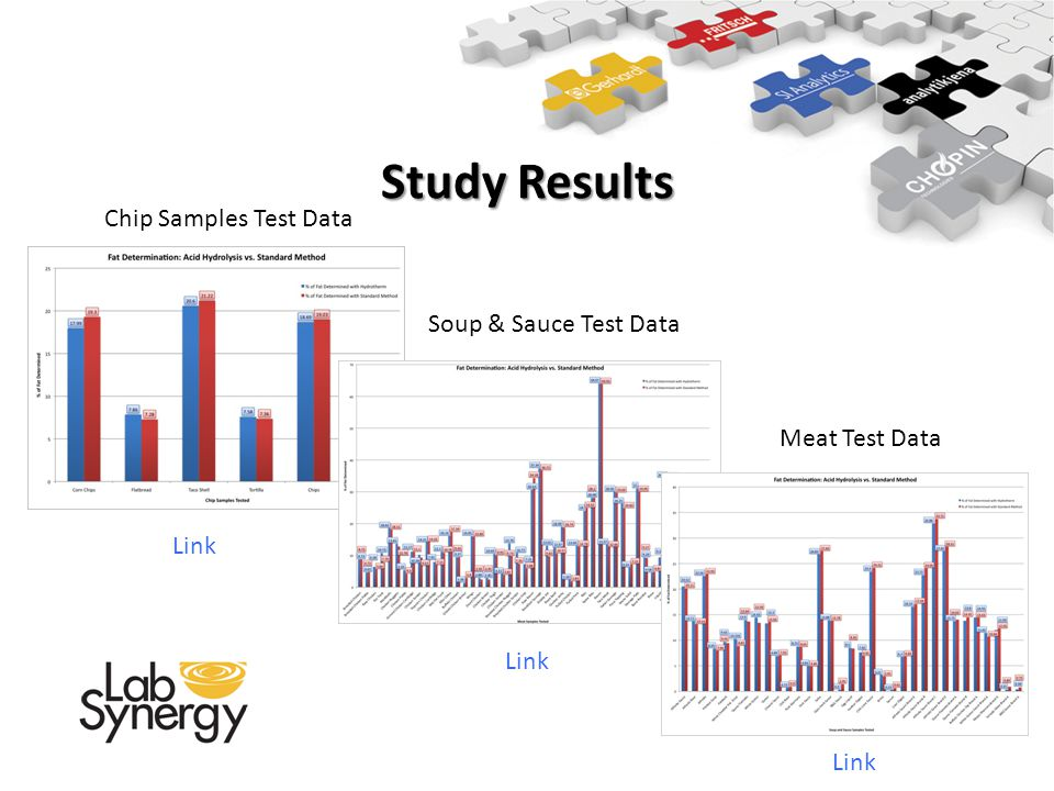 Study Results Chip Samples Test Data Soup & Sauce Test Data Meat Test Data Link