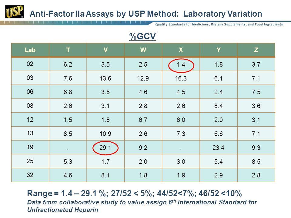 Anti-Factor IIa Assays by USP Method: Laboratory Variation LabTVWXYZ 02 6.23.52.51.41.83.7 03 7.613.612.916.36.17.1 06 6.83.54.64.52.47.5 08 2.63.12.8