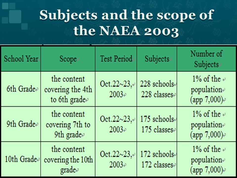 Subjects and the scope of the NAEA 2003