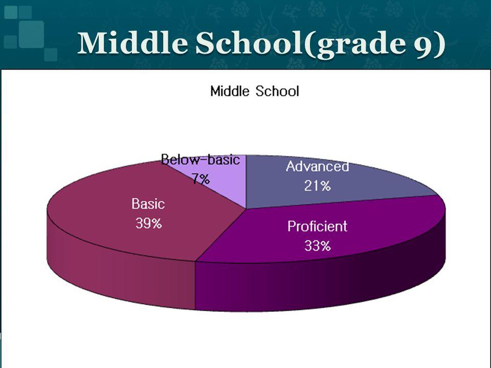 Middle School(grade 9)
