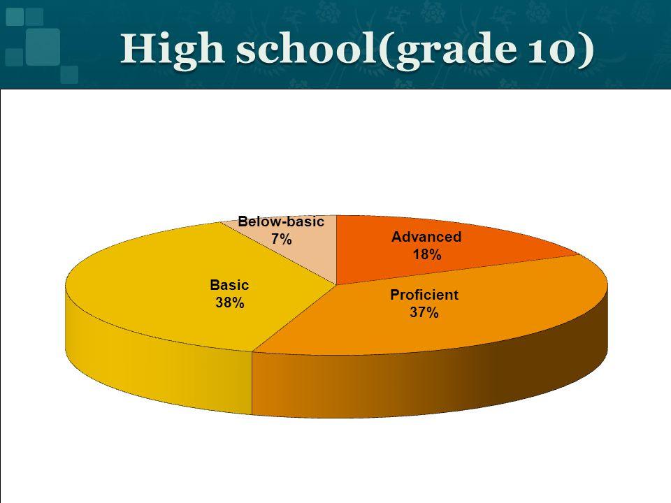 High school(grade 10)