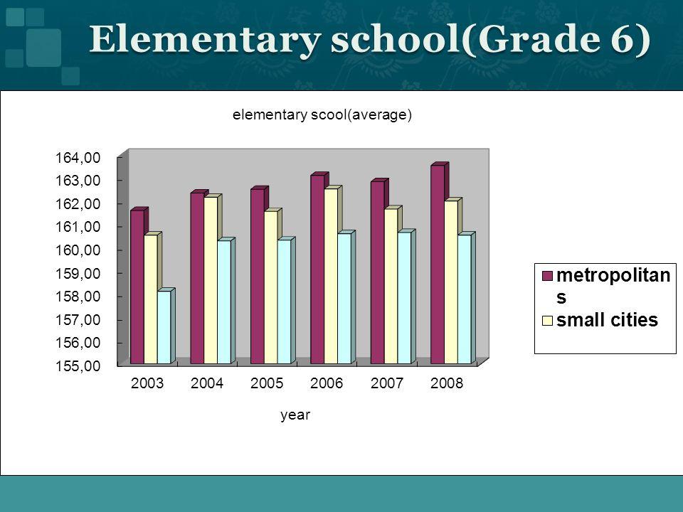 Elementary school(Grade 6)
