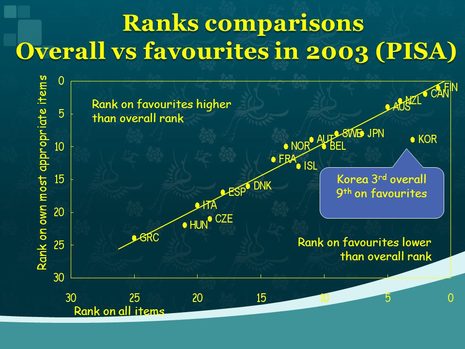Ranks comparisons Overall vs favourites in 2003 (PISA) Ranks comparisons Overall vs favourites in 2003 (PISA) Rank on all items Rank on own most appro