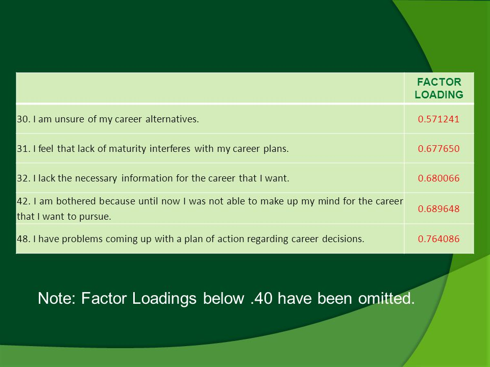 FACTOR LOADING 30. I am unsure of my career alternatives