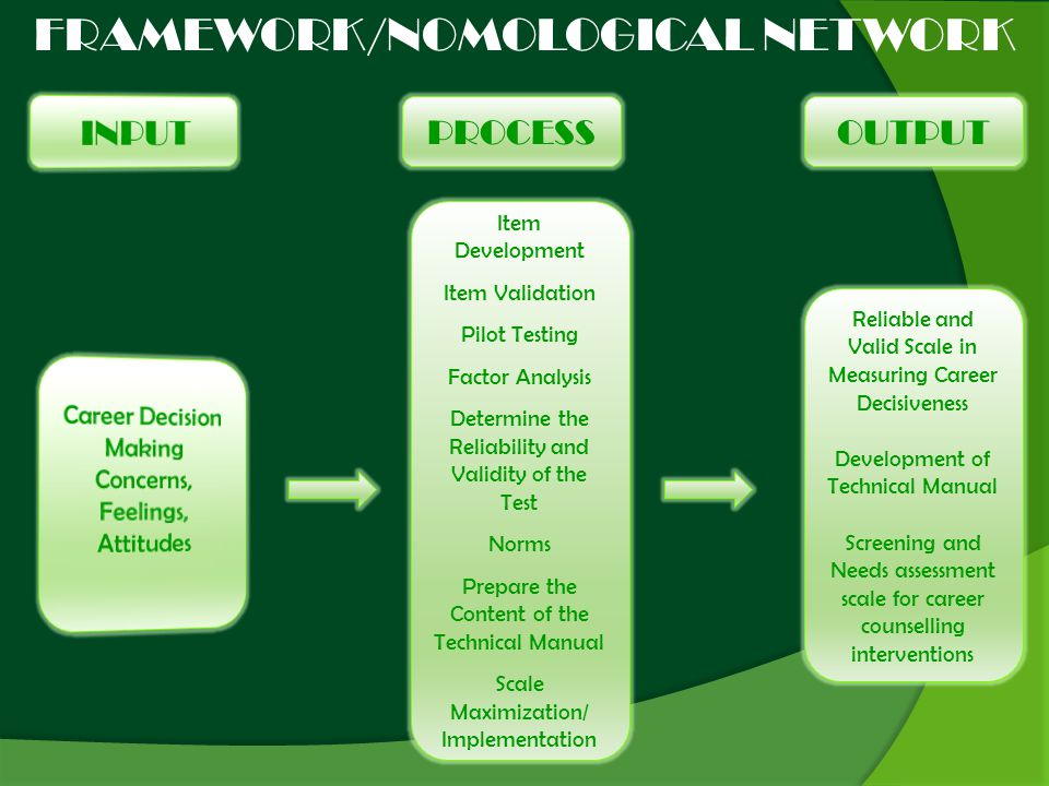 FRAMEWORK/NOMOLOGICAL NETWORK PROCESSOUTPUT Item Development Item Validation Pilot Testing Factor Analysis Determine the Reliability and Validity of the Test Norms Prepare the Content of the Technical Manual Scale Maximization/ Implementation Reliable and Valid Scale in Measuring Career Decisiveness Development of Technical Manual Screening and Needs assessment scale for career counselling interventions