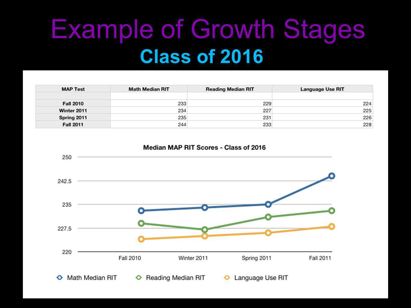Example of Growth Stages Class of 2016
