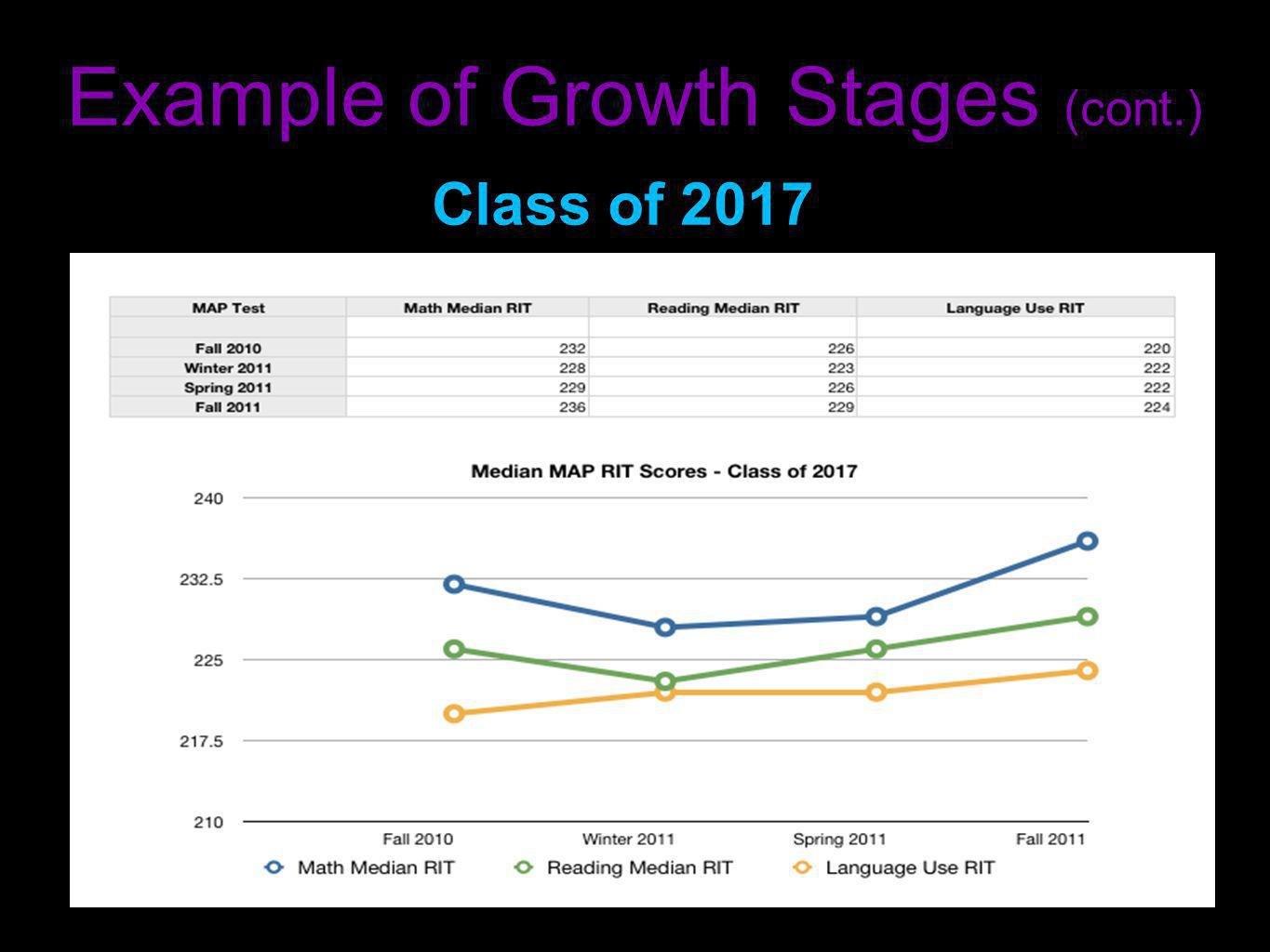 Example of Growth Stages (cont.) Class of 2017