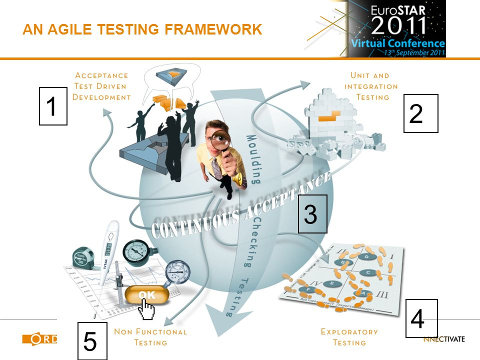 An Effective Agile Testing Framework