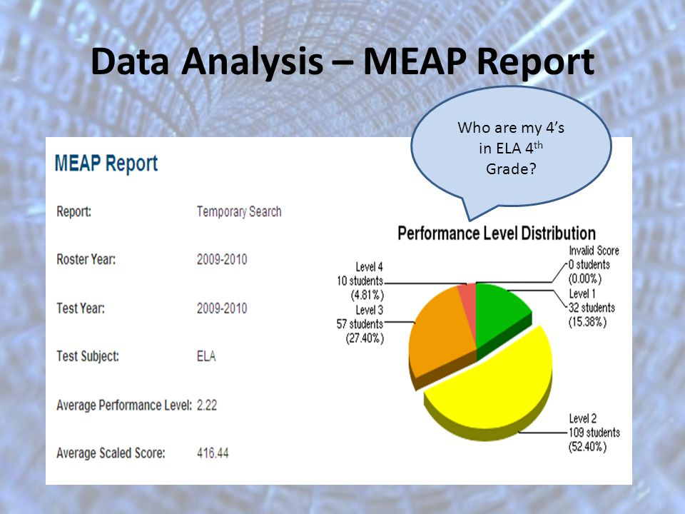Data Analysis – MEAP Report Who are my 4s in ELA 4 th Grade?