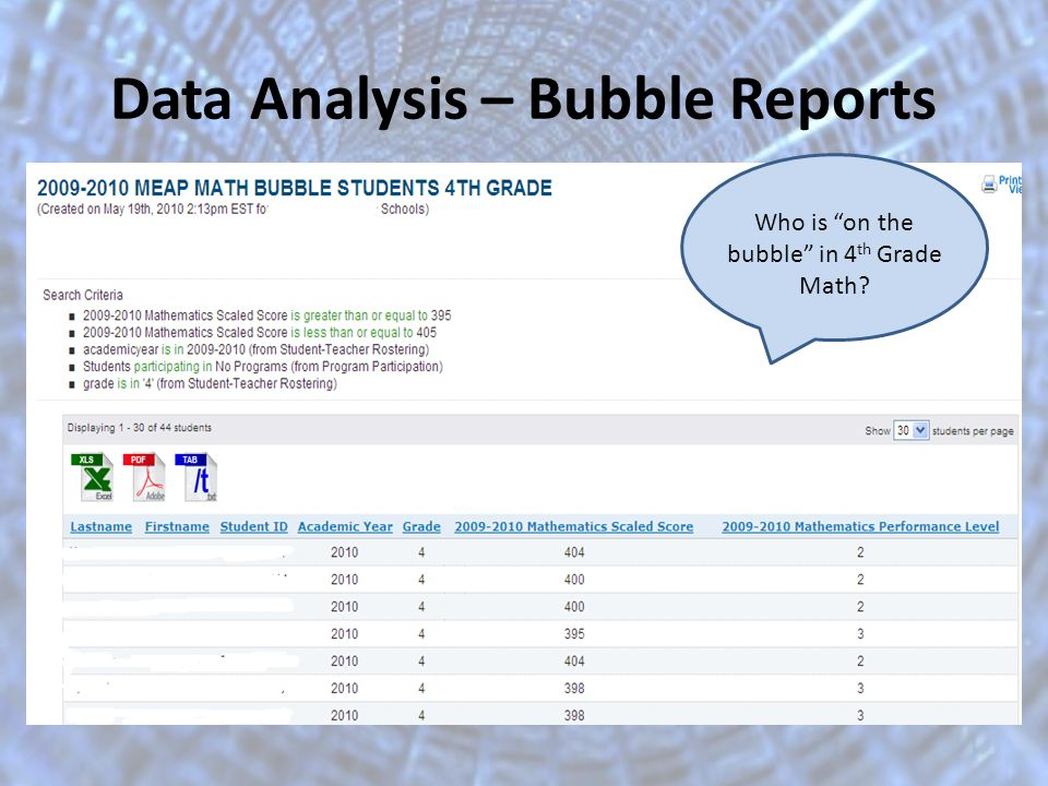 Data Analysis – Bubble Reports Who is on the bubble in 4 th Grade Math?