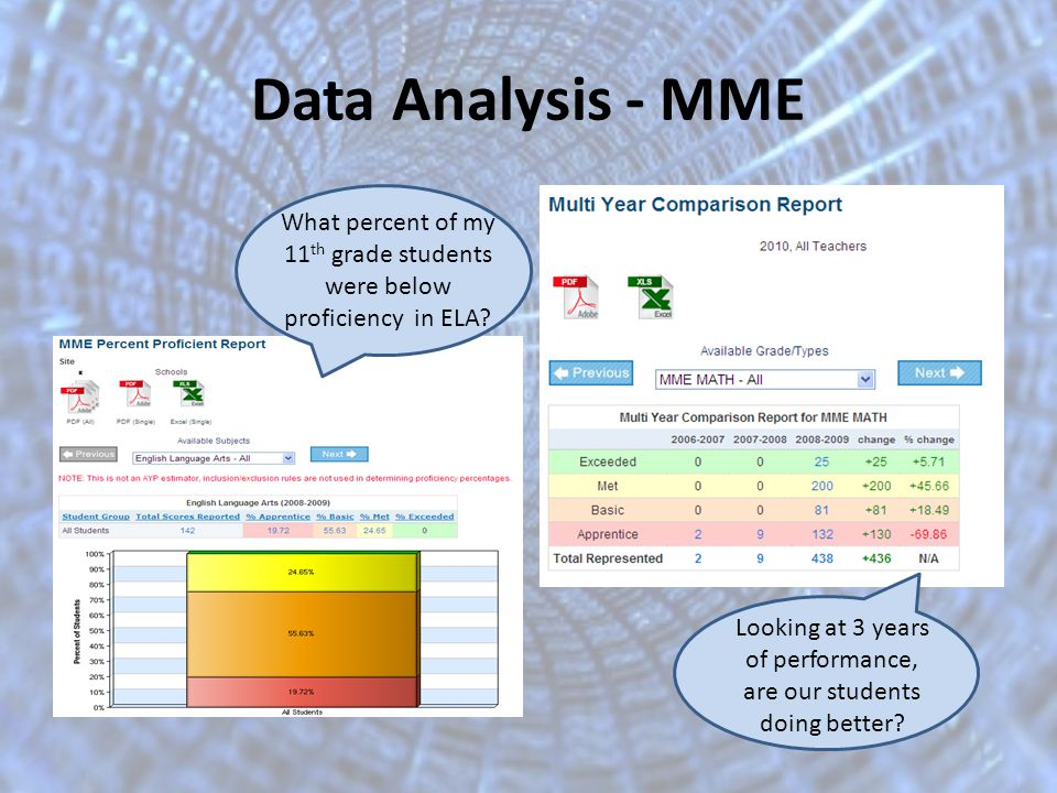 Data Analysis - MME What percent of my 11 th grade students were below proficiency in ELA.