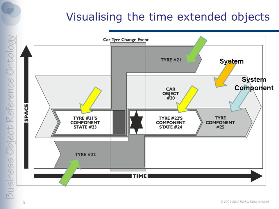 © 2004-2012 BORO Solutions Ltd. Visualising the time extended objects 9 System Component