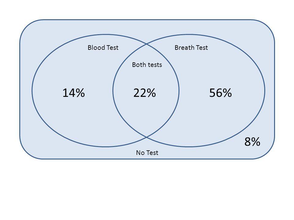 Blood TestBreath Test Both tests No Test 22%56%14% 8%