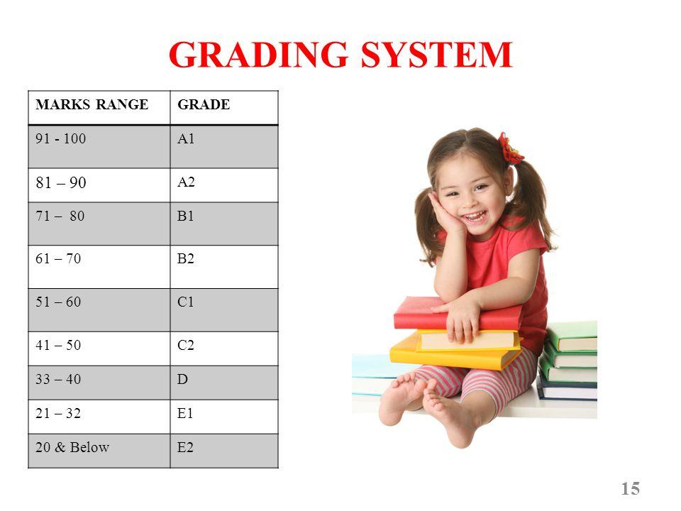 GRADING SYSTEM 15 MARKS RANGEGRADE 91 - 100A1 81 – 90 A2 71 – 80B1 61 – 70B2 51 – 60C1 41 – 50C2 33 – 40D 21 – 32E1 20 & BelowE2