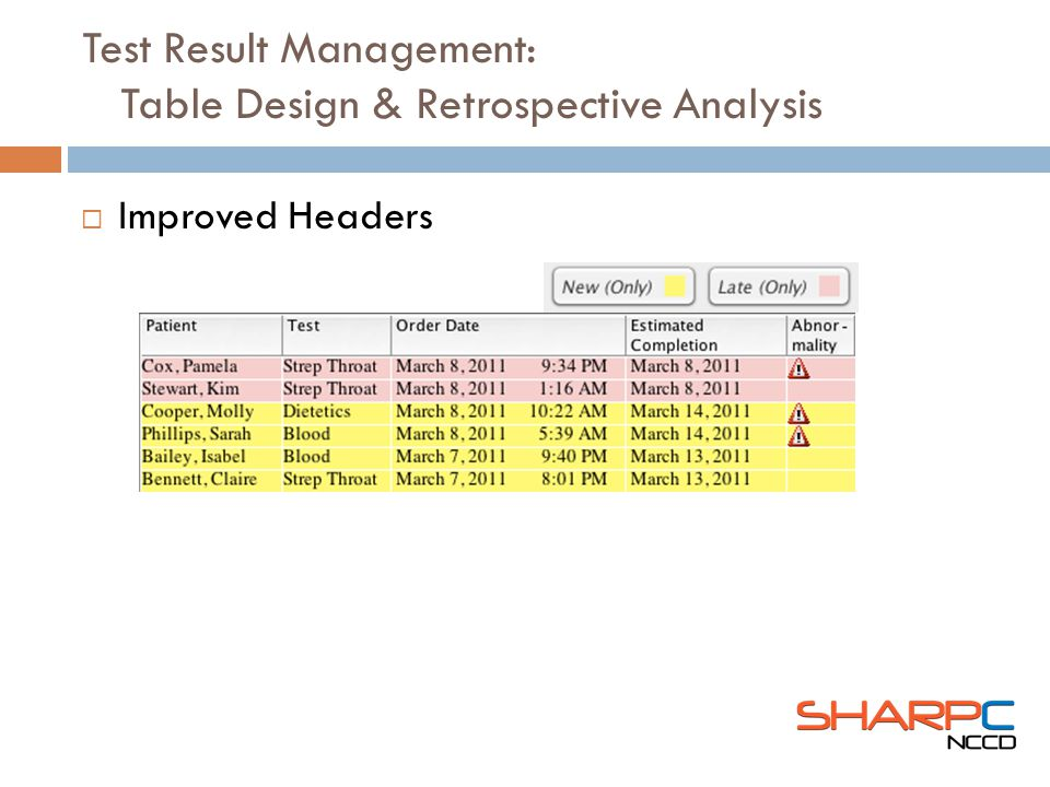 Improved Headers Test Result Management: Table Design & Retrospective Analysis