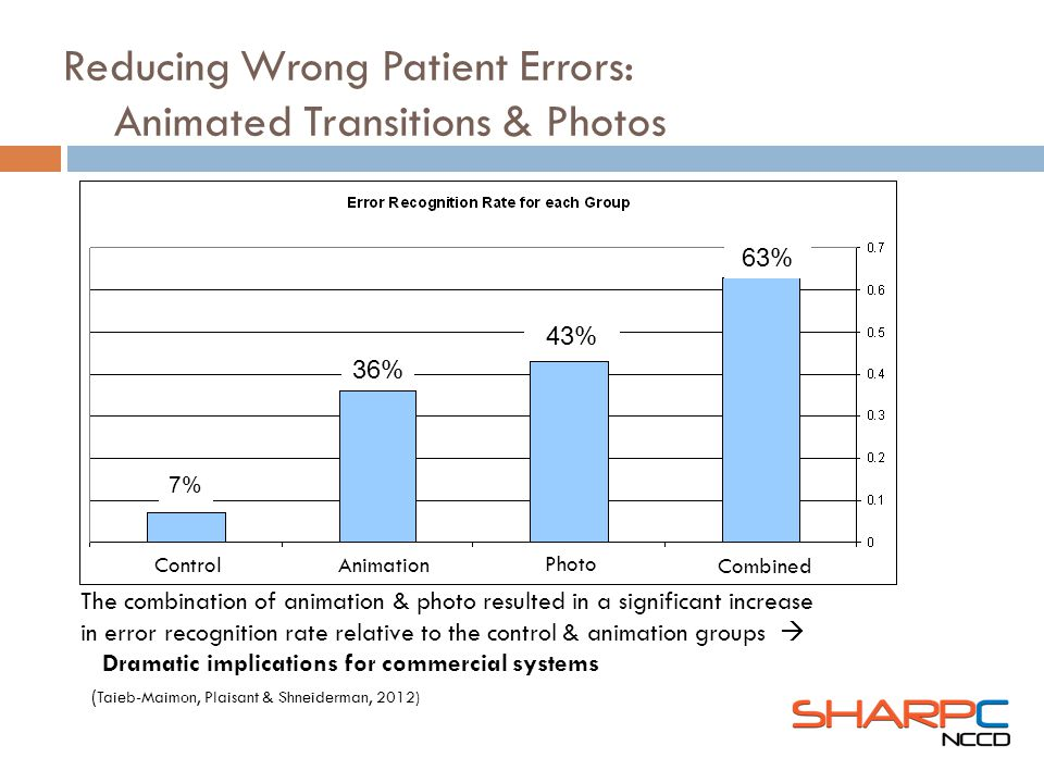 ( Taieb-Maimon, Plaisant & Shneiderman, 2012) The combination of animation & photo resulted in a significant increase in error recognition rate relative to the control & animation groups Dramatic implications for commercial systems Control Photo Combined 36% Animation 7% 43% 63%63%