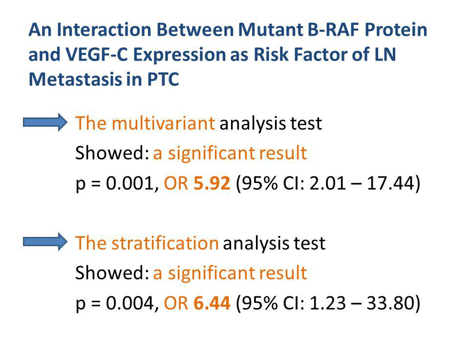 An Interaction Between Mutant B-RAF Protein and VEGF-C Expression as Risk Factor of LN Metastasis in PTC The multivariant analysis test Showed: a significant result p = 0.001, OR 5.92 (95% CI: 2.01 – 17.44) The stratification analysis test Showed: a significant result p = 0.004, OR 6.44 (95% CI: 1.23 – 33.80)