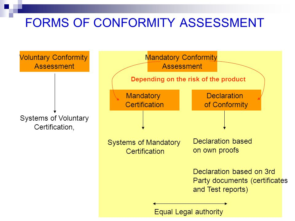 FORMS OF CONFORMITY ASSESSMENT Voluntary Conformity Assessment Systems of Voluntary Certification, Mandatory Certification Systems of Mandatory Certif