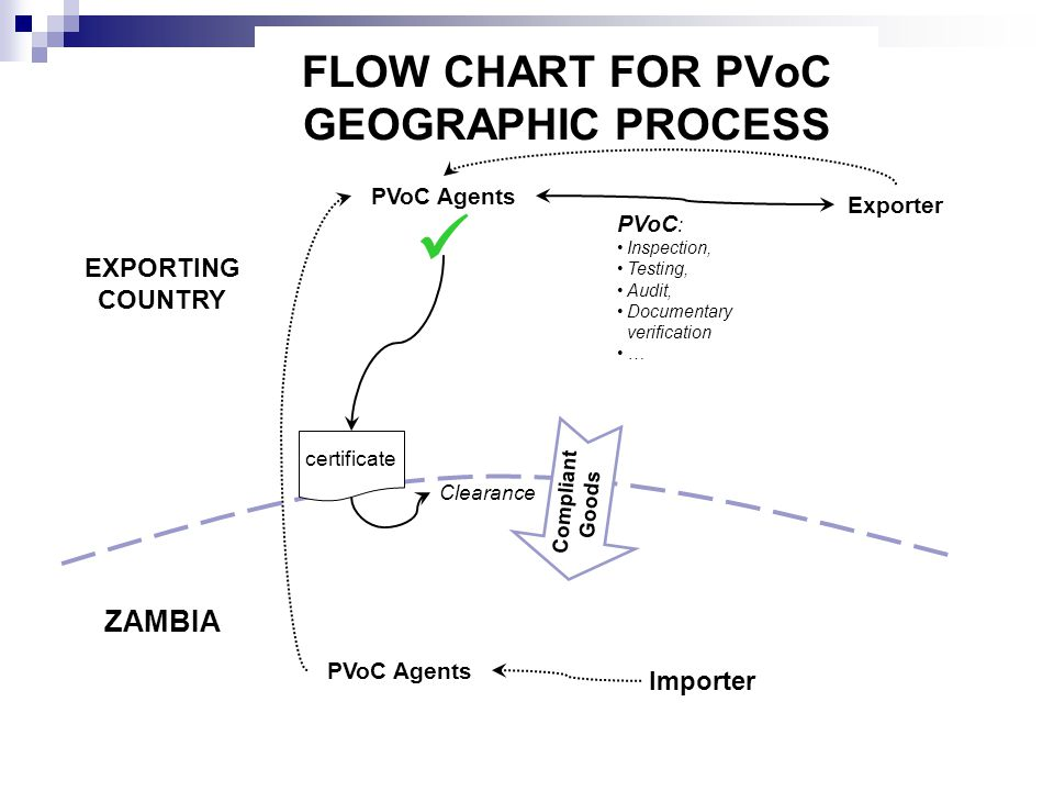 FLOW CHART FOR PVoC GEOGRAPHIC PROCESS ZAMBIA EXPORTING COUNTRY Importer Exporter PVoC Agents PVoC : Inspection, Testing, Audit, Documentary verificat