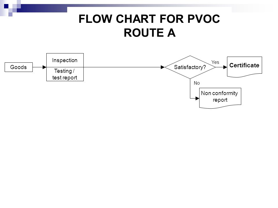 FLOW CHART FOR PVOC ROUTE A Inspection Testing / test report Satisfactory? Certificate Goods Non conformity report Yes No