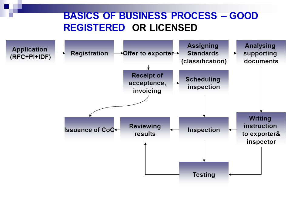BASICS OF BUSINESS PROCESS – GOOD REGISTERED Application (RFC+PI+IDF) Registration Offer to exporter Assigning Standards (classification) Writing inst
