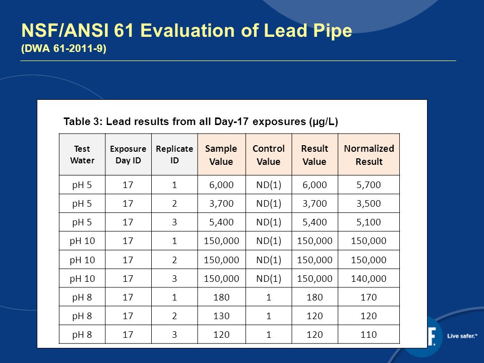 NSF/ANSI 61 Evaluation of Lead Pipe (DWA ) Test Water Exposure Day ID Replicate ID Sample Value Control Value Result Value Normalized Result pH 51716,000ND(1)6,0005,700 pH 51723,700ND(1)3,7003,500 pH 51735,400ND(1)5,4005,100 pH ,000ND(1)150,000 pH ,000ND(1)150,000 pH ,000ND(1)150,000140,000 pH pH pH Table 3: Lead results from all Day-17 exposures (µg/L)