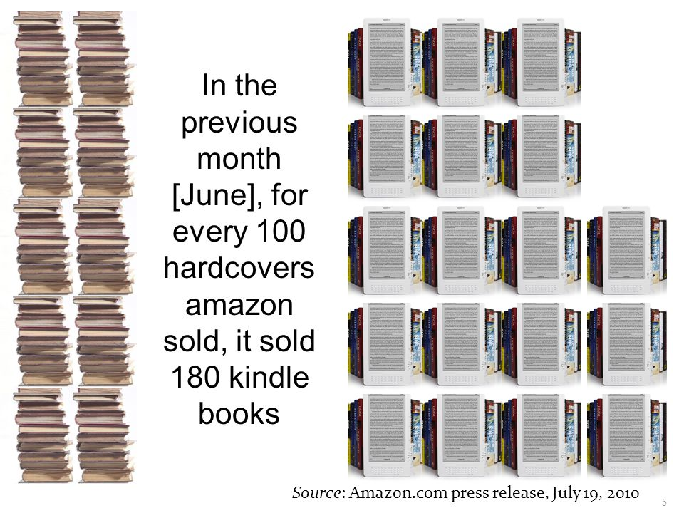 5 In the previous month [June], for every 100 hardcovers amazon sold, it sold 180 kindle books Source: Amazon.com press release, July 19, 2010