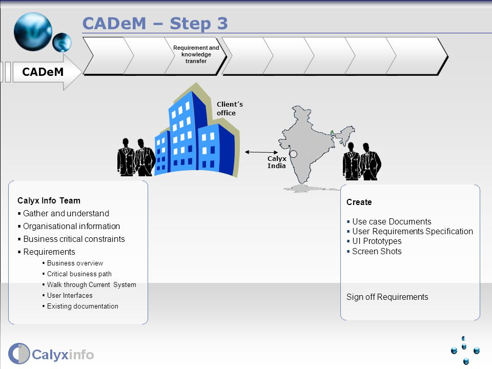 Create Use case Documents User Requirements Specification UI Prototypes Screen Shots Sign off Requirements Calyx Info Team Gather and understand Organisational information Business critical constraints Requirements Business overview Critical business path Walk through Current System User Interfaces Existing documentation CADeM – Step 3 CADeM Requirement and knowledge transfer Clients office Calyx India