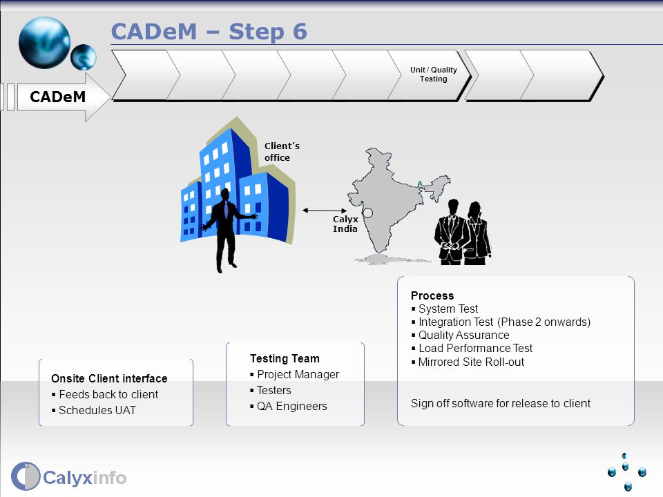 Process System Test Integration Test (Phase 2 onwards) Quality Assurance Load Performance Test Mirrored Site Roll-out Sign off software for release to client Testing Team Project Manager Testers QA Engineers Onsite Client interface Feeds back to client Schedules UAT CADeM – Step 6 CADeM Unit / Quality Testing Clients office Calyx India