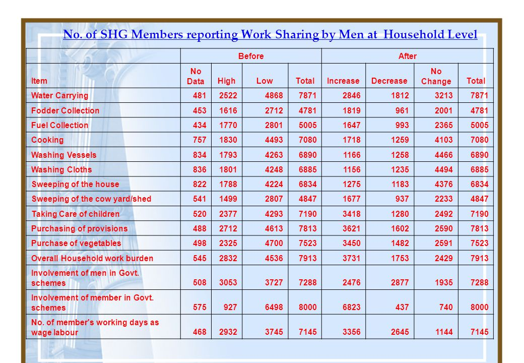 No. of SHG Members reporting Work Sharing by Men at Household Level BeforeAfter Item No DataHighLowTotalIncreaseDecrease No ChangeTotal Water Carrying