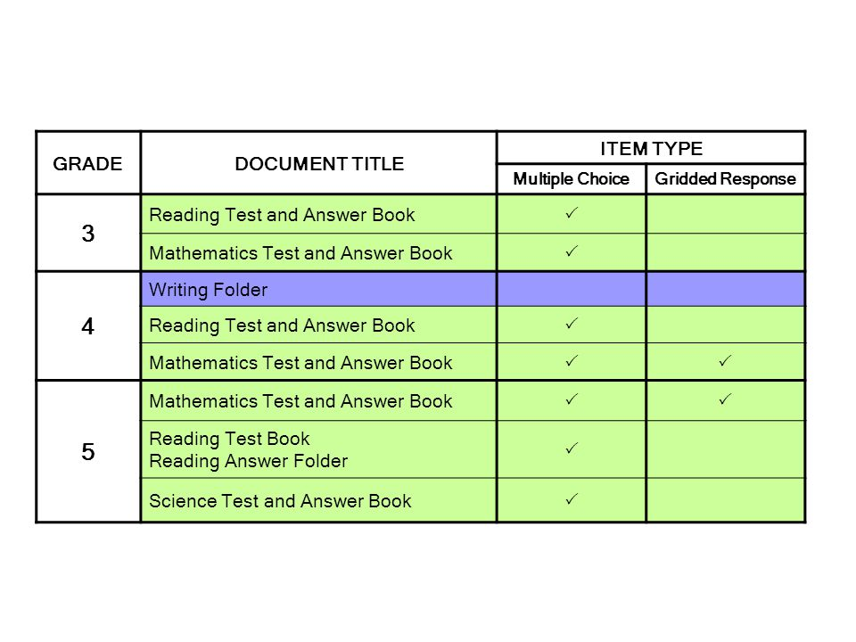 GRADEDOCUMENT TITLE ITEM TYPE Multiple ChoiceGridded Response 3 Reading Test and Answer Book Mathematics Test and Answer Book 4 Writing Folder Reading