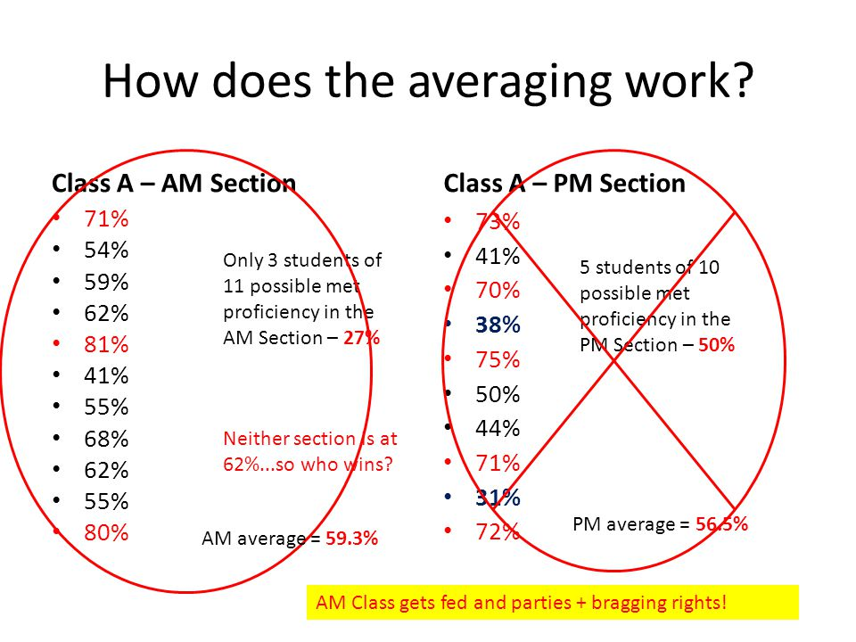 How does the averaging work.