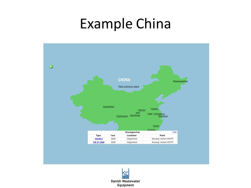Example China