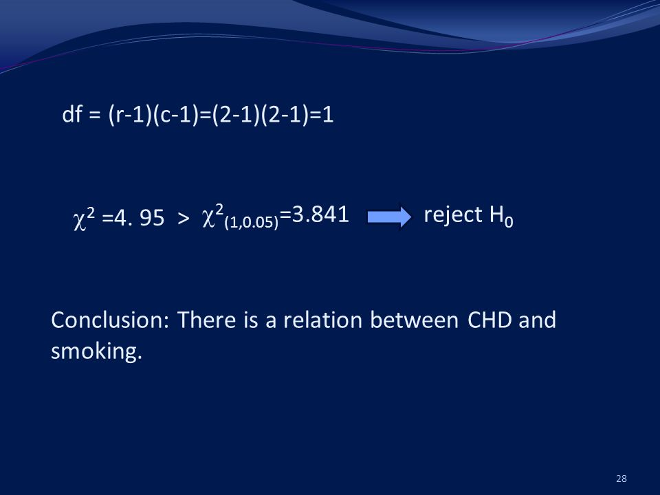 df = (r-1)(c-1)=(2-1)(2-1)=1 2 (1,0.05) =3.841 Conclusion: There is a relation between CHD and smoking.