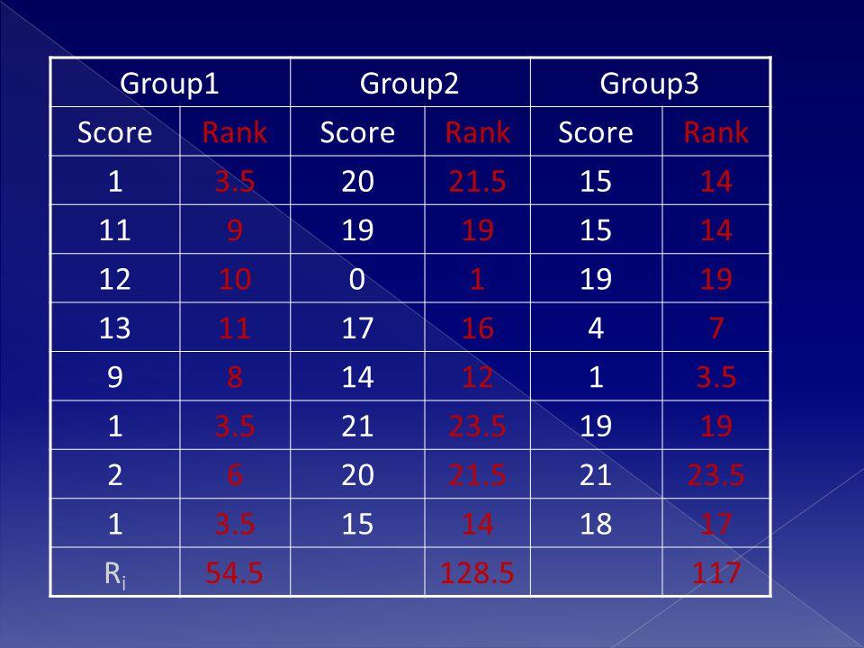 Group1Group2Group3 ScoreRankScoreRankScoreRank 13.52021.51514 11919 1514 12100119 1311171647 98141213.5 1 2123.519 262021.52123.5 13.515141817 RiRi 54.5128.5117