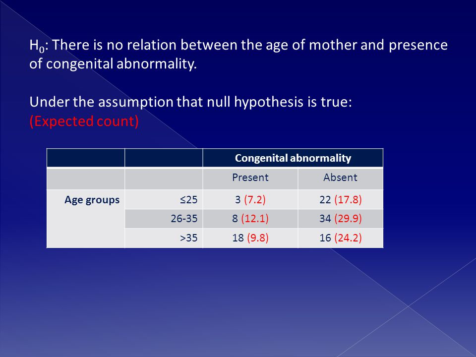 H 0 : There is no relation between the age of mother and presence of congenital abnormality.