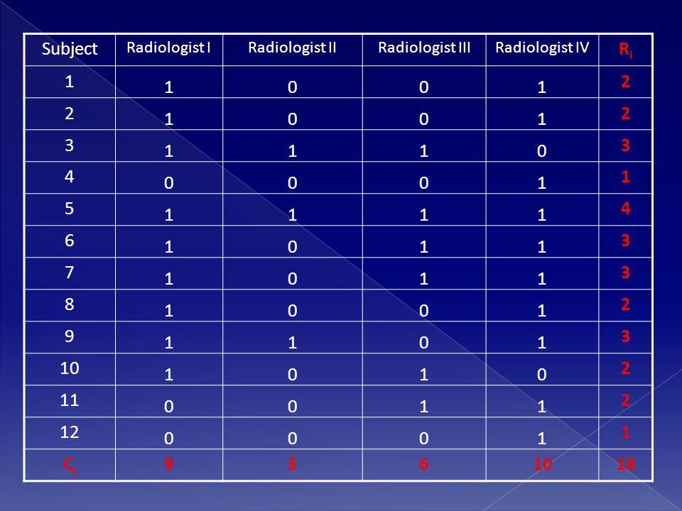 Subject Radiologist IRadiologist IIRadiologist IIIRadiologist IV RiRi 1 1001 2 2 1001 2 3 1110 3 4 0001 1 5 1111 4 6 1011 3 7 1011 3 8 1001 2 9 1101 3 10 1010 2 11 0011 2 12 0001 1 CjCj 9361018