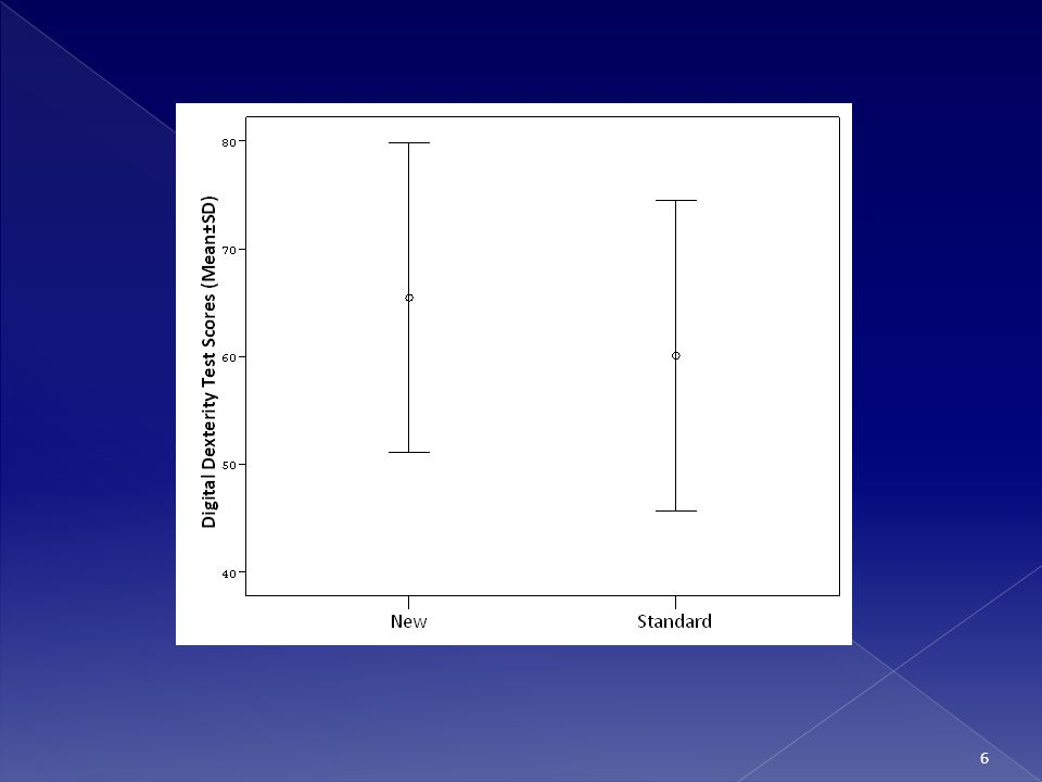 Multiple Comparisons Table GroupsStatistical Decision 1-29.255.87p<0.05 1-37.825.87p<0.05 2-31.435.87p>0.05
