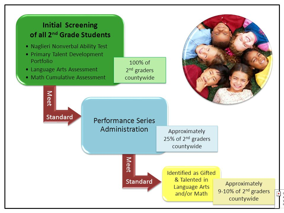 First Steps A broad screening of ALL students is conducted in grade 2, based on indicators of potential, aptitude, and achievement.