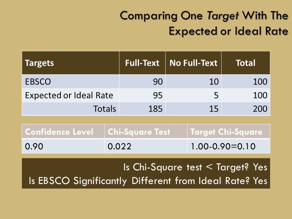 TargetsFull-TextNo Full-TextTotal EBSCO9010100 Expected or Ideal Rate955100 Totals18515200 Comparing One Target With The Expected or Ideal Rate Confidence LevelChi-Square TestTarget Chi-Square 0.900.0221.00-0.90=0.10 Is Chi-Square test < Target.