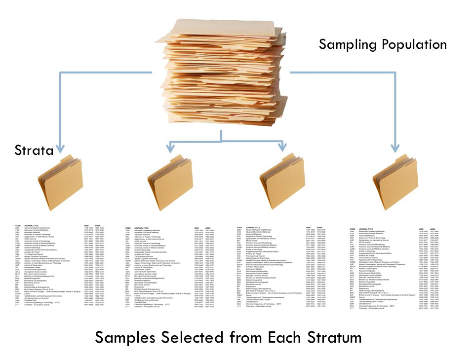 Sampling Population Samples Selected from Each Stratum Strata