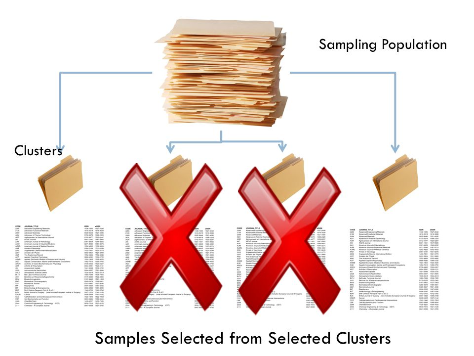 Sampling Population Samples Selected from Selected Clusters Clusters