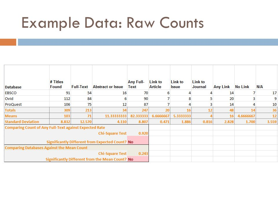 Example Data: Raw Counts
