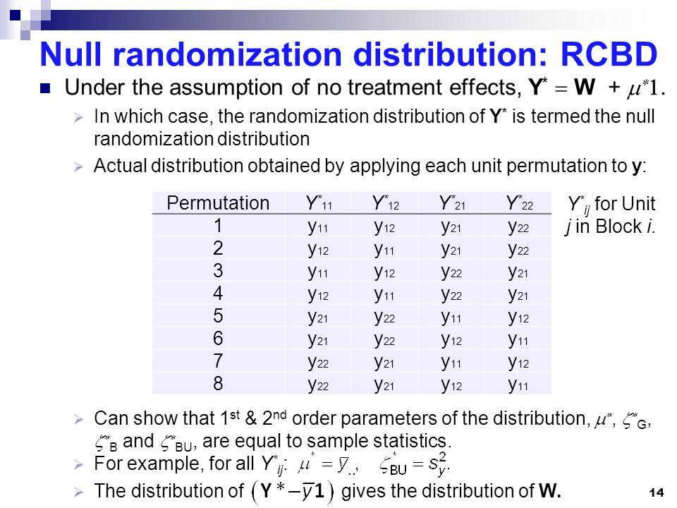 Null randomization distribution: RCBD Under the assumption of no treatment effects, Y * W +.