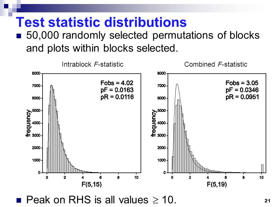 21 Test statistic distributions 50,000 randomly selected permutations of blocks and plots within blocks selected.