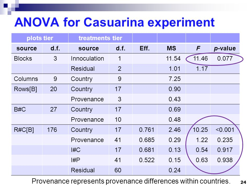 ANOVA for Casuarina experiment Provenance represents provenance differences within countries.