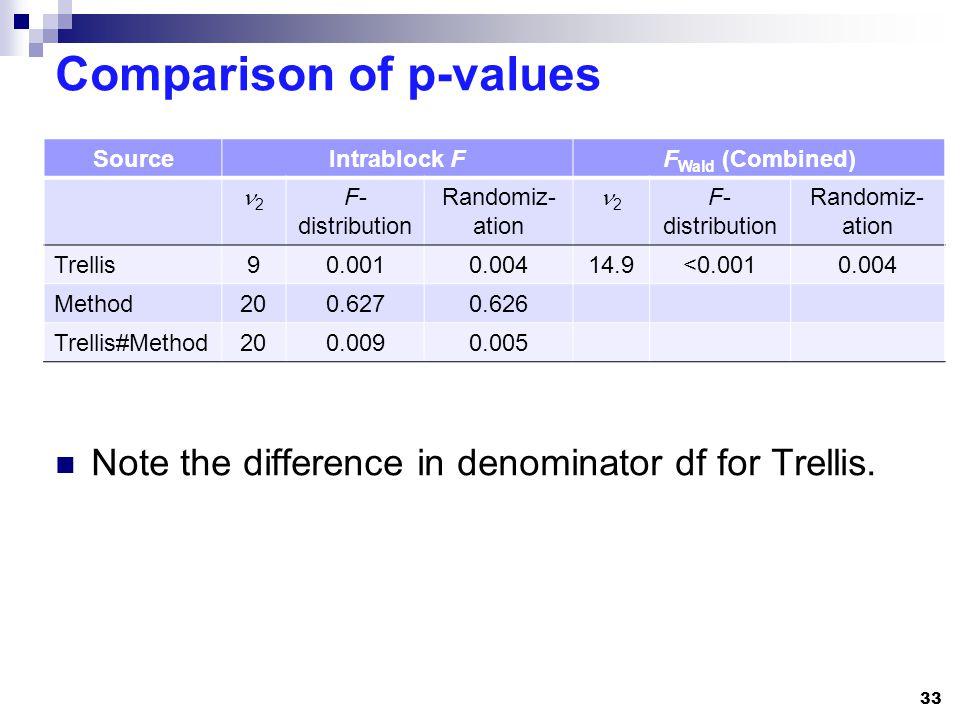 Comparison of p-values Note the difference in denominator df for Trellis.